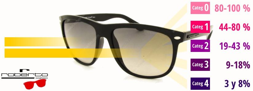 Filtros y cristales de Gafas de sol
